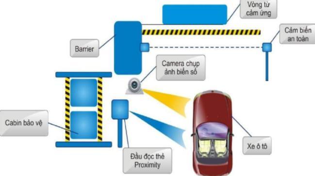 barrier bãi giữ xe thông minh
