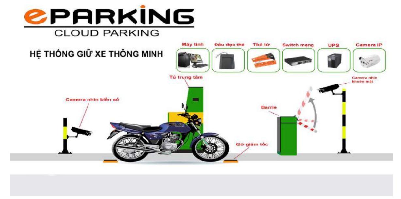giải pháp bãi đỗ xe thông minh