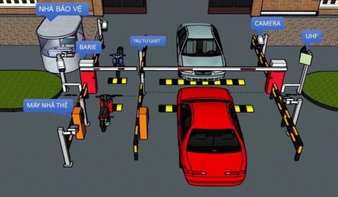 quản lý bãi đỗ xe thông minh